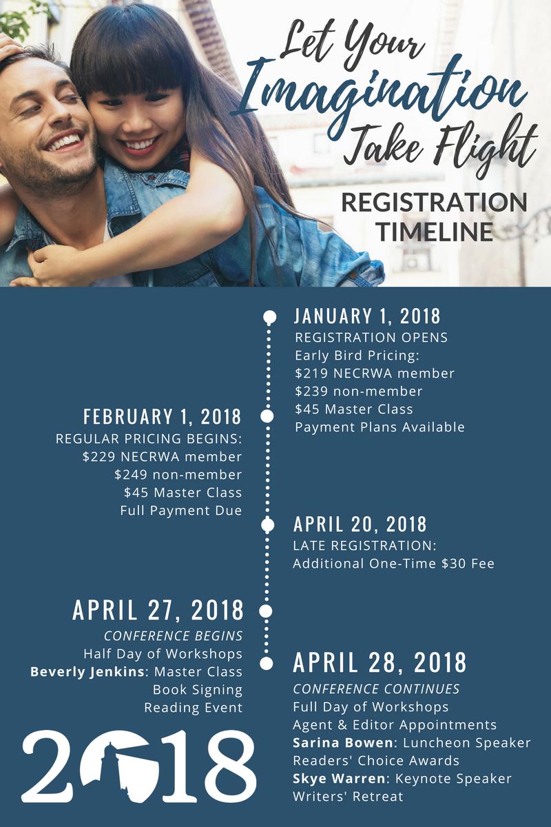NECRWA18 Timeline